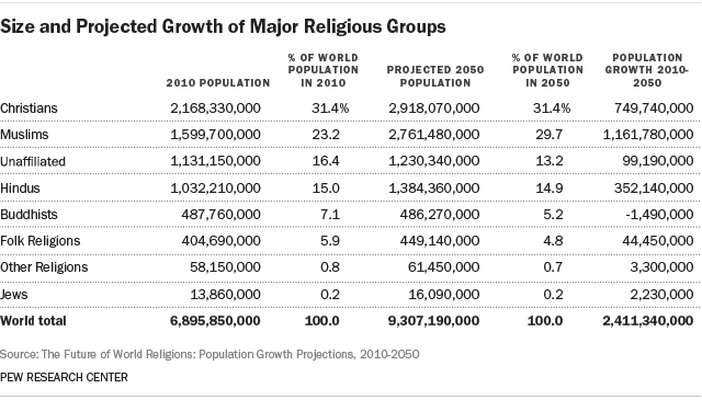 Size and projected growth of major religious groups, 2010-2050 Image: Pew Research Center