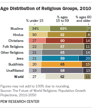 Age distribution of religious groups, 2010. Image: Pew Research Center